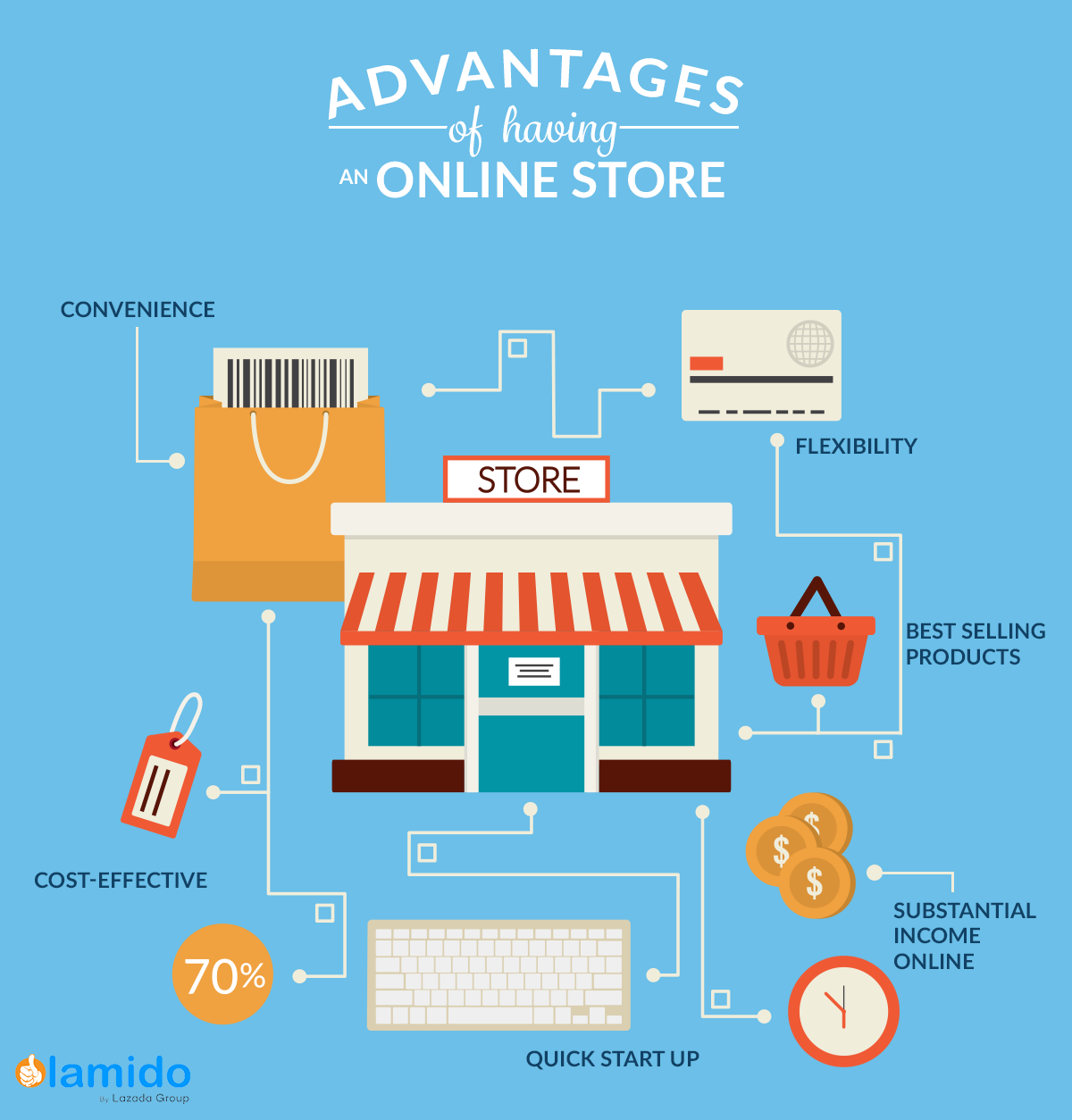 do the advantages of shopping online Online shopping does have many advantages but everything online shopping attracts people because it essay 19 chatting online essay 18 dining.